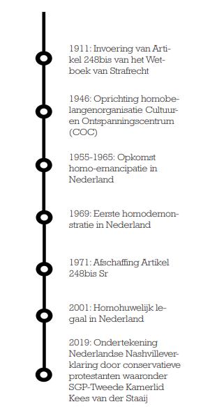 tijdlijn homoseksualiteitNL